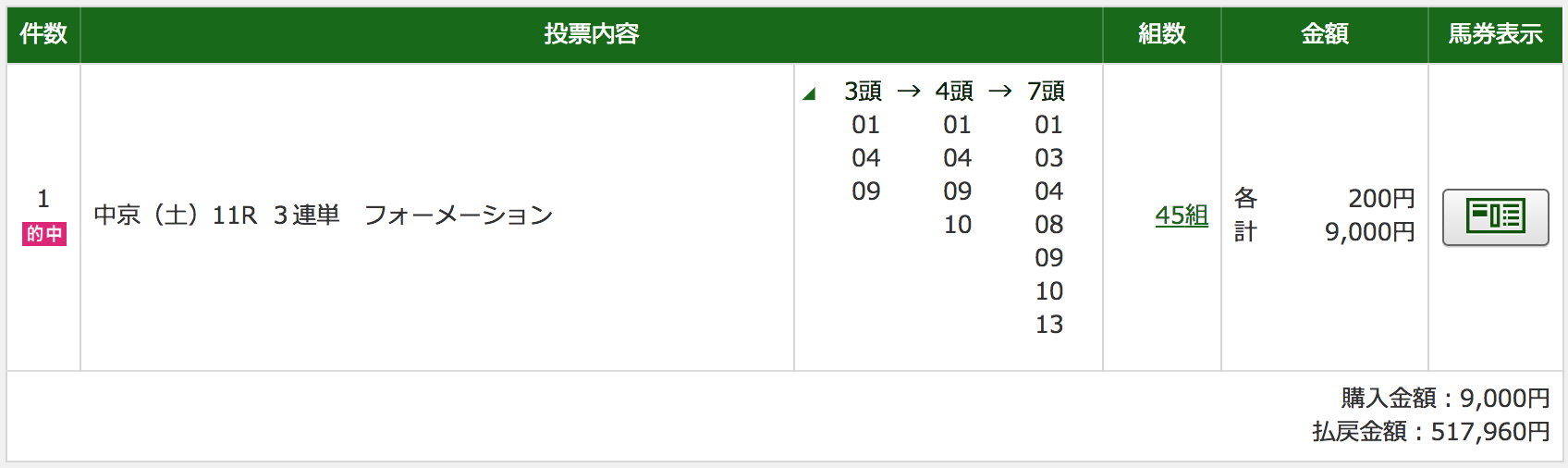 函館 記念 2019 予想